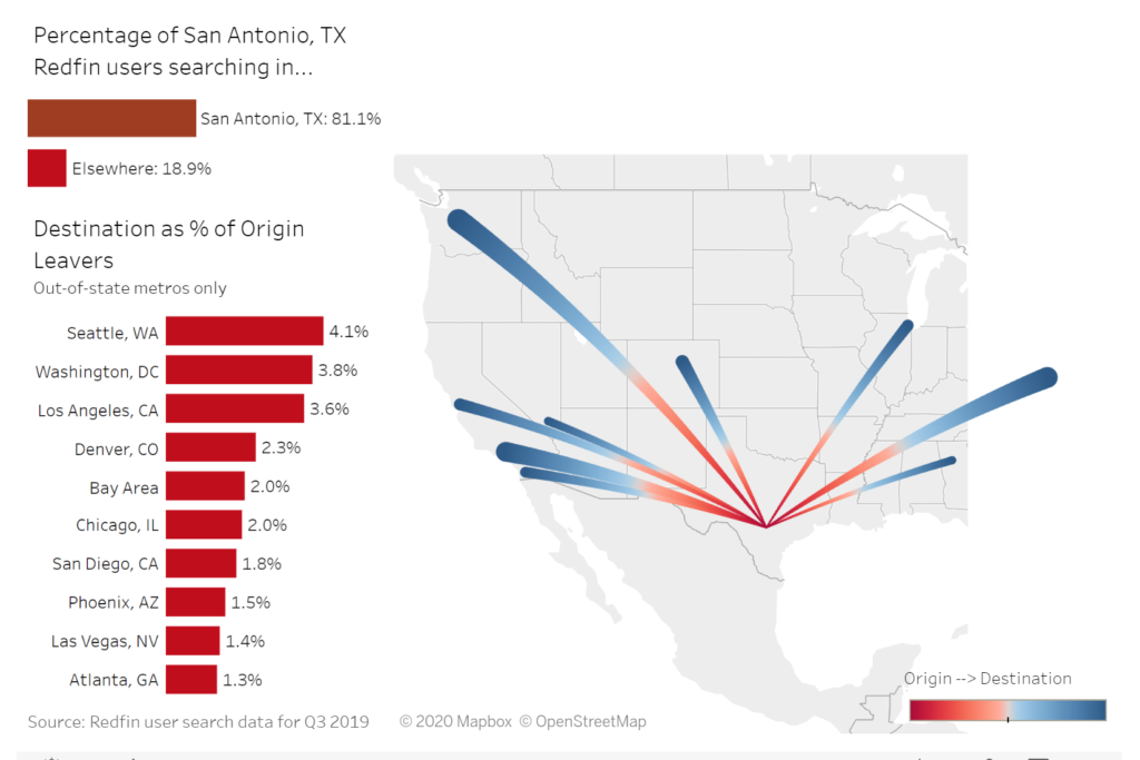 Map showing migration out of San Antonio to places throughout the United States